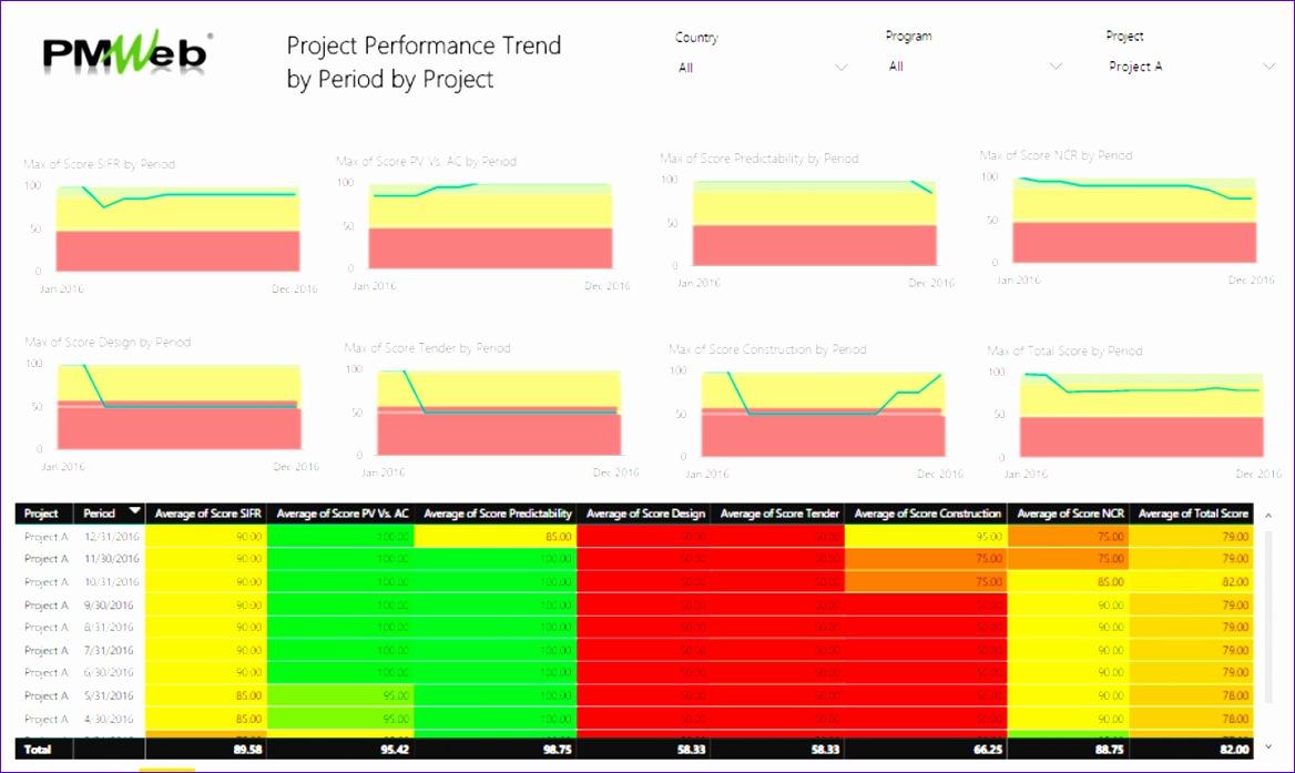 digital transformation enterprise project management office epmo project safety management 1168697