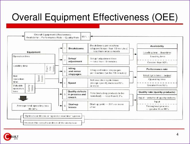 overall equipment effectiveness 662502