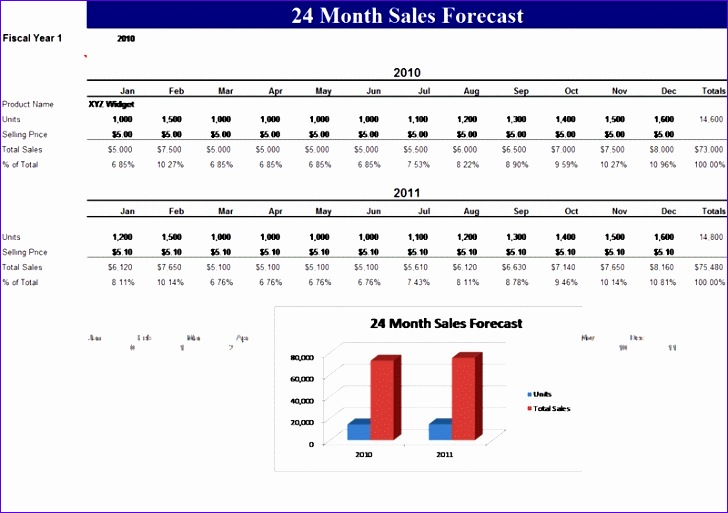 sales forecast template 728513