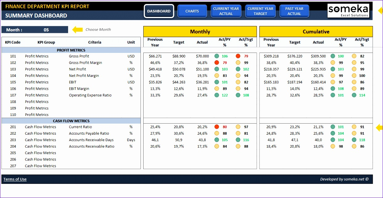 finance kpi dashboard 1243644