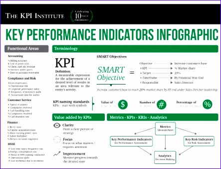 Excel Training Template Wghek Lovely Ten Key Performance Indicator Kpi Templates for Your 487368