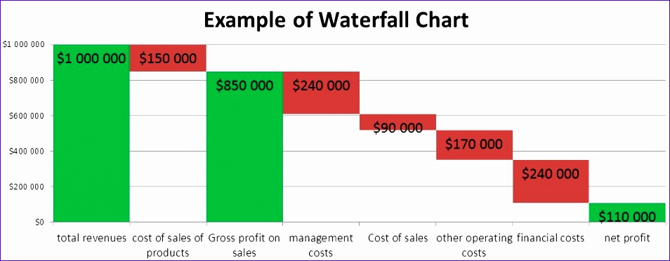 excel waterfall chart tutorial and template learn how 954372