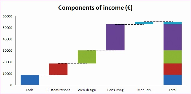 Excel Waterfall Chart Template  Exceltemplates  Exceltemplates