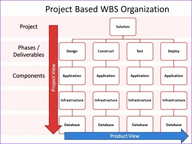 pm foundations organizing your wbs 640481