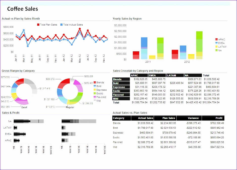 strengthening sales strategy sales dashboards 958686