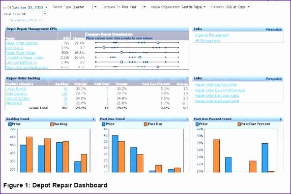 depot repair dashboard example