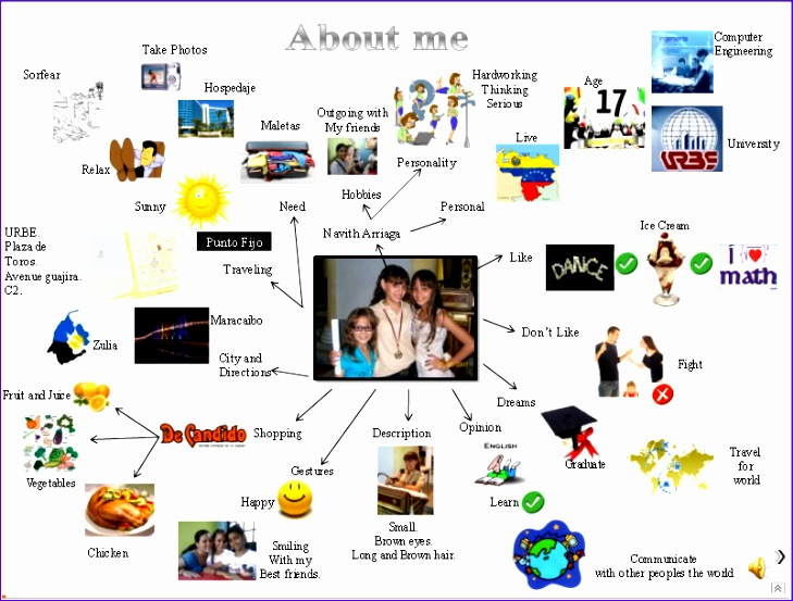 mind map about me 729553