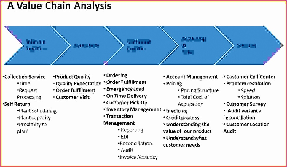 value chain analysis template 968563