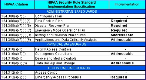 hipaa security contingency plan template suite