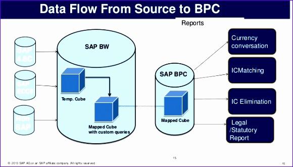 bpc consolidation 580330