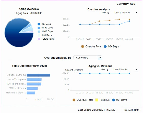 sap business one dashboards kpi reporting when and where you want