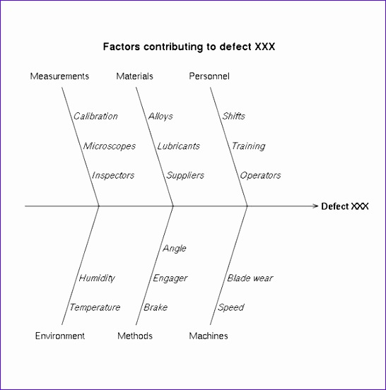 paring root cause analysis techniques 546552