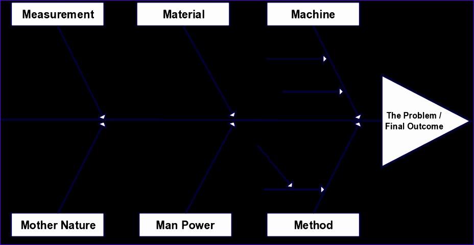 fishbone diagram templates 928481