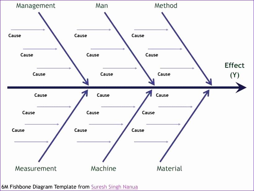 fishbone diagram template 819616