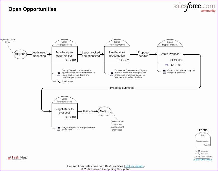 Salesforce Optimize Lead Flow 869684