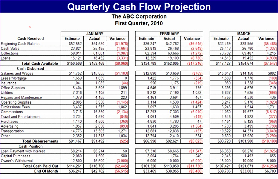 quarterly cash flow projection 612 931598