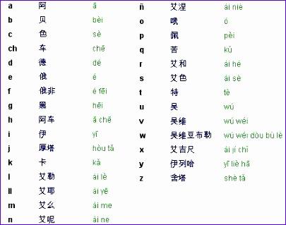 alfabeto chino 405319