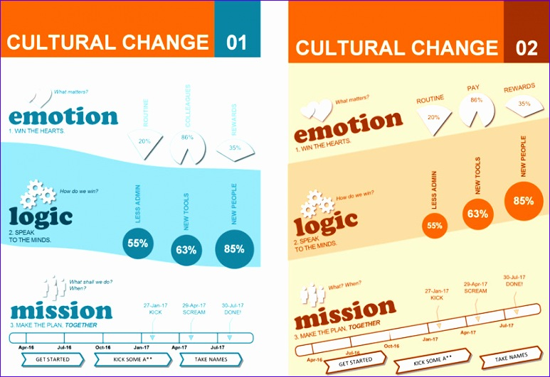 cultural change template