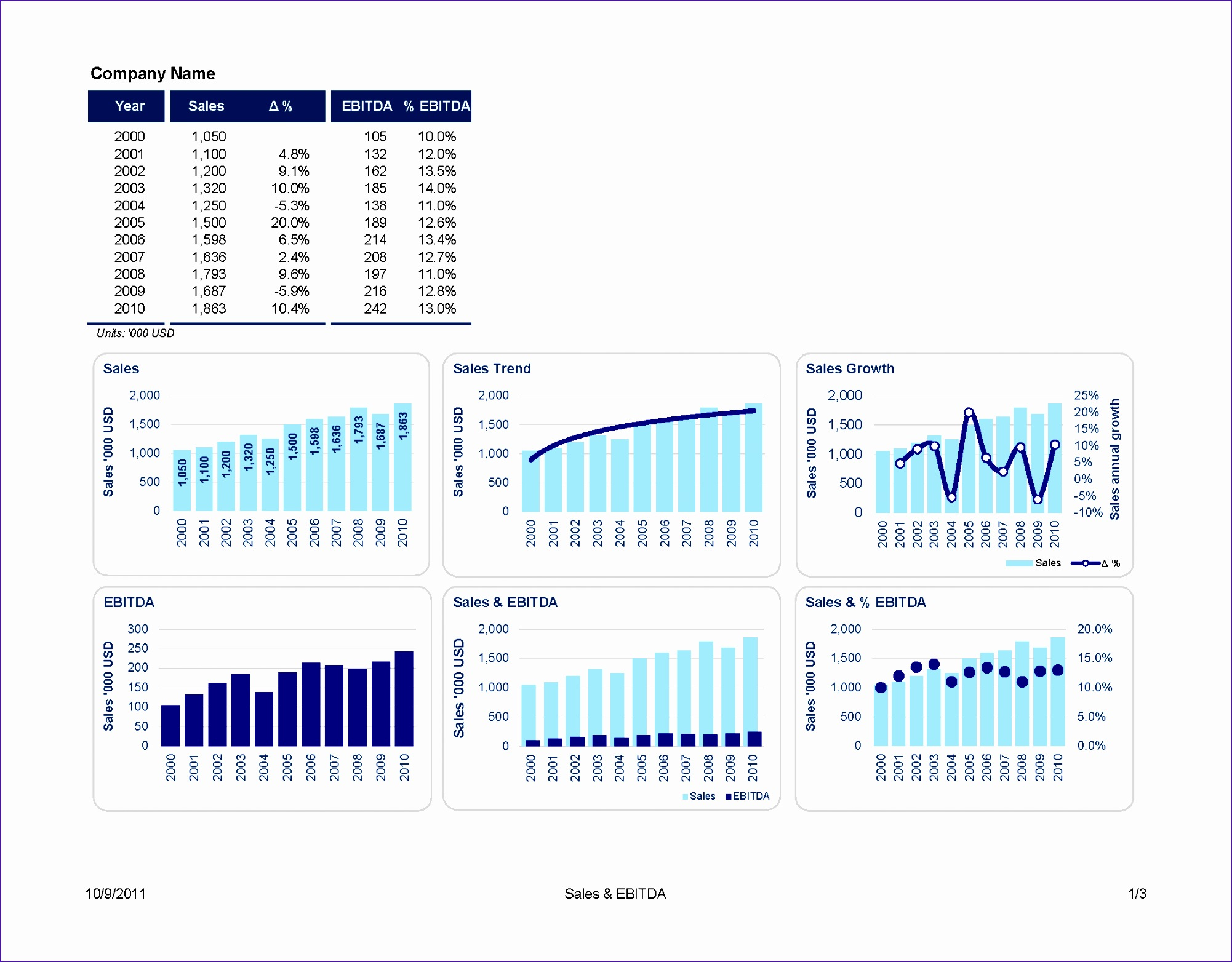 excel graph templates free