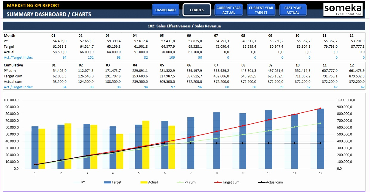marketing kpi dashboard 1242644