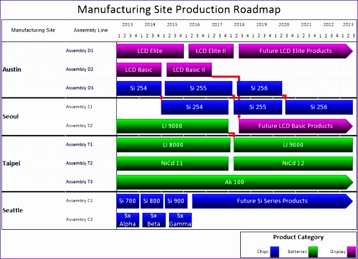 site production roadmap 699505