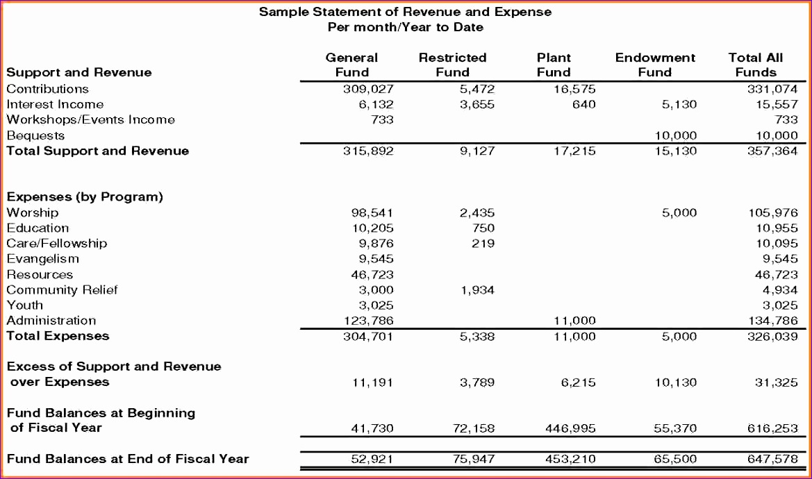 10 sample church bud spreadsheet