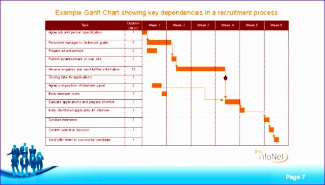 the gantt chart of innovation 662377