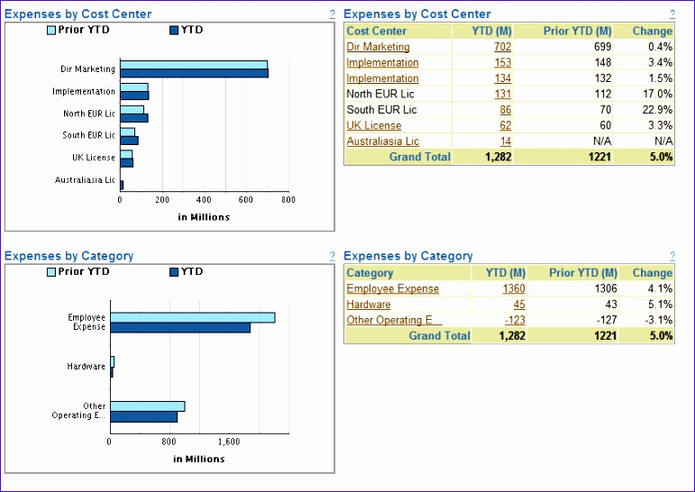 expense analysis dashboard expense kpis cost center expenses
