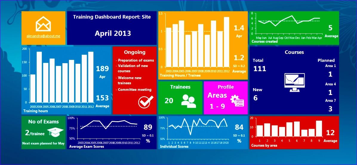 5 Free Kpi Dashboard Excel Template Exceltemplates Exceltemplates