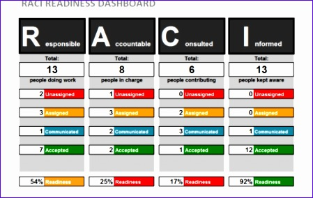 strategy map template xls - 10 free project dashboard template excel exceltemplates