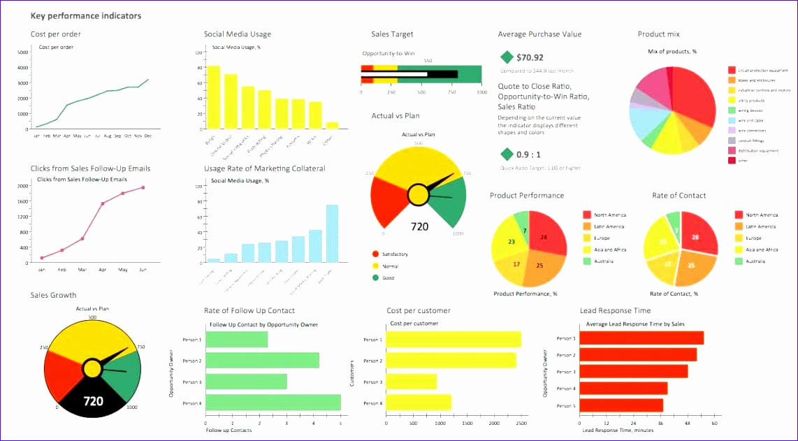 kpi dashboard excel template free 1142631