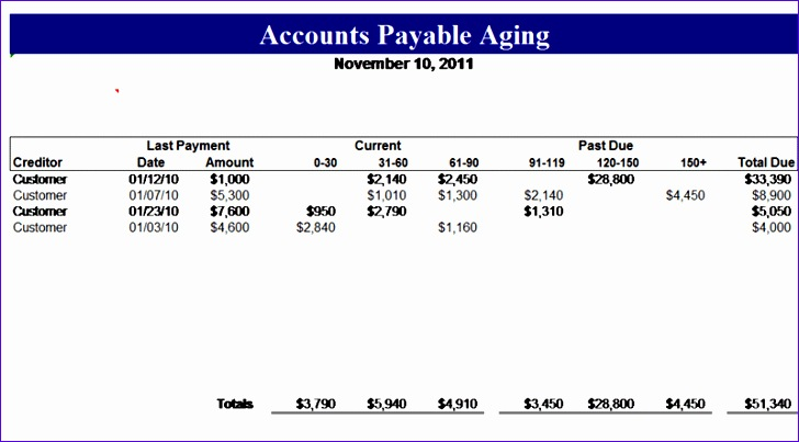 accounts payable aging 728403