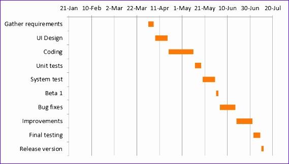 10 gantt chart templates for excel exceltemplates