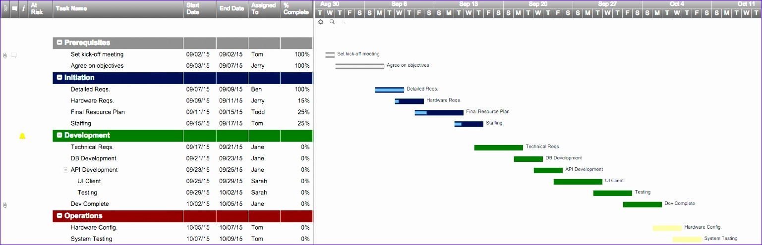 Gantt Chart Templates In Excel Mn2j5 Beautiful Annual Sales Plan Template Masir 1690539