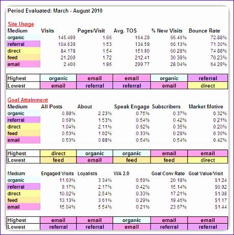 Google Analytics Excel Dashboard Template Hdtxk Best Of Alex Rojas ...