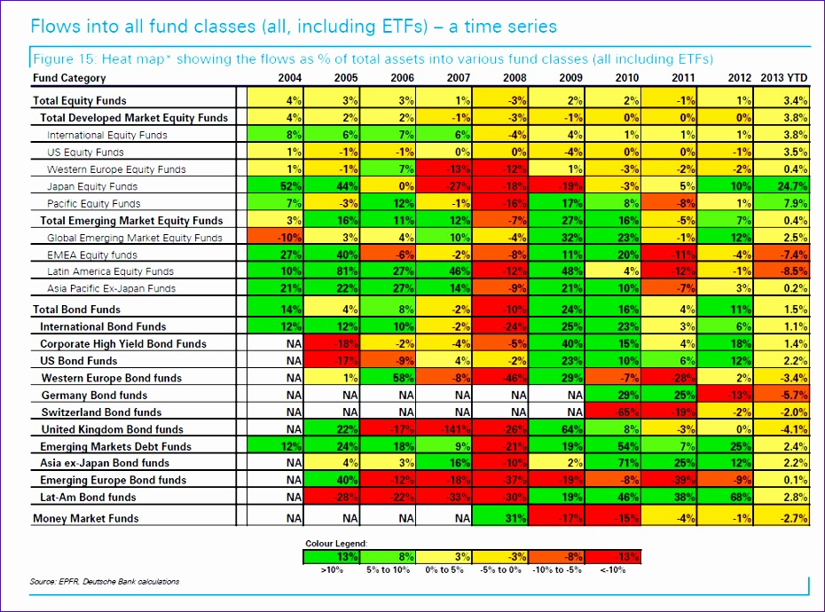 definitive fund flows heatmap 10 years capital flows 930690