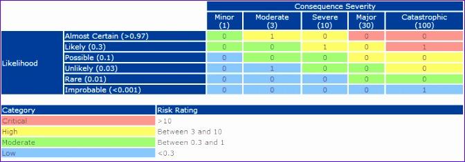 sharepoint list risk matrix using xslt 672235