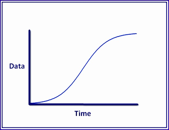 how to make an s curve in excel 582448