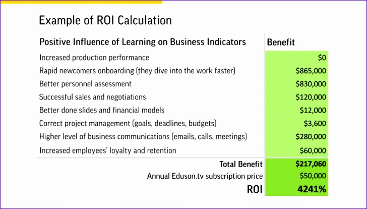 what we do instead of elearning roi calculation