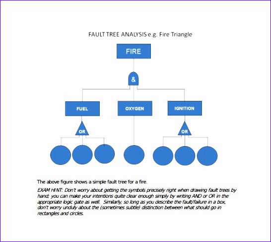 fault tree template 546487