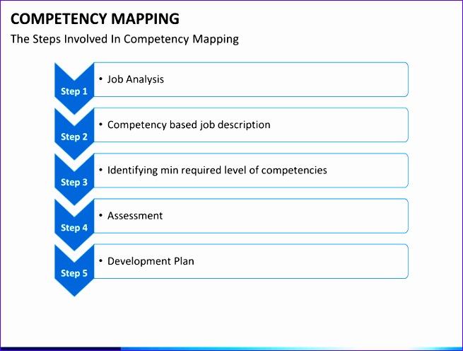 presentation petency mapping 655496