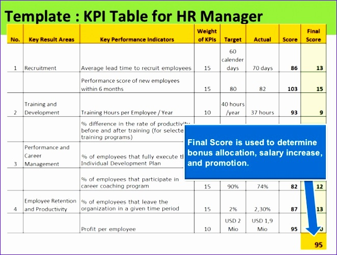 kpi for hr manager sample of kpis for hr 662502