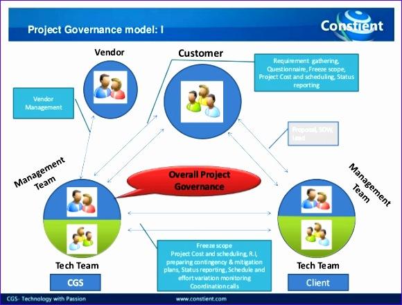 project governance model 580440