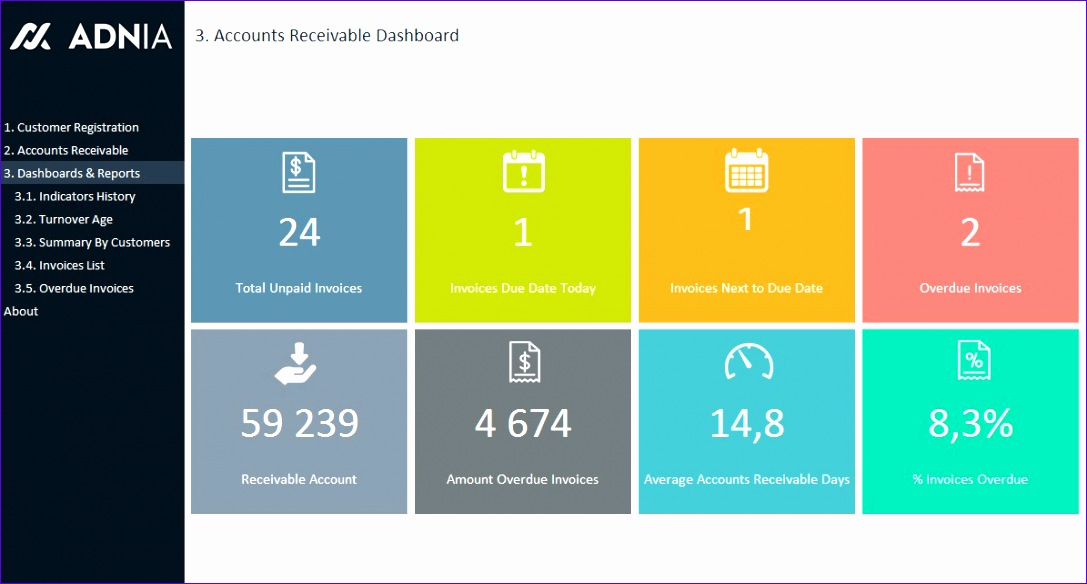 accounts receivable dashboard template 1087584