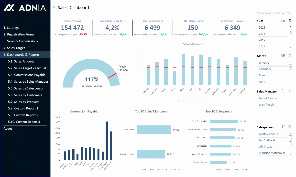 sales kpi and mission tracker template 1211724