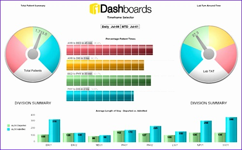 healthcare dashboards 500311