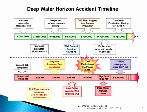 deep water horizon accident investigation lessons learned 580440
