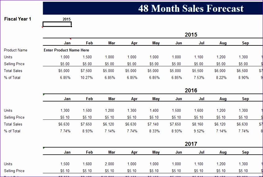 48 month sales record forecast 848569