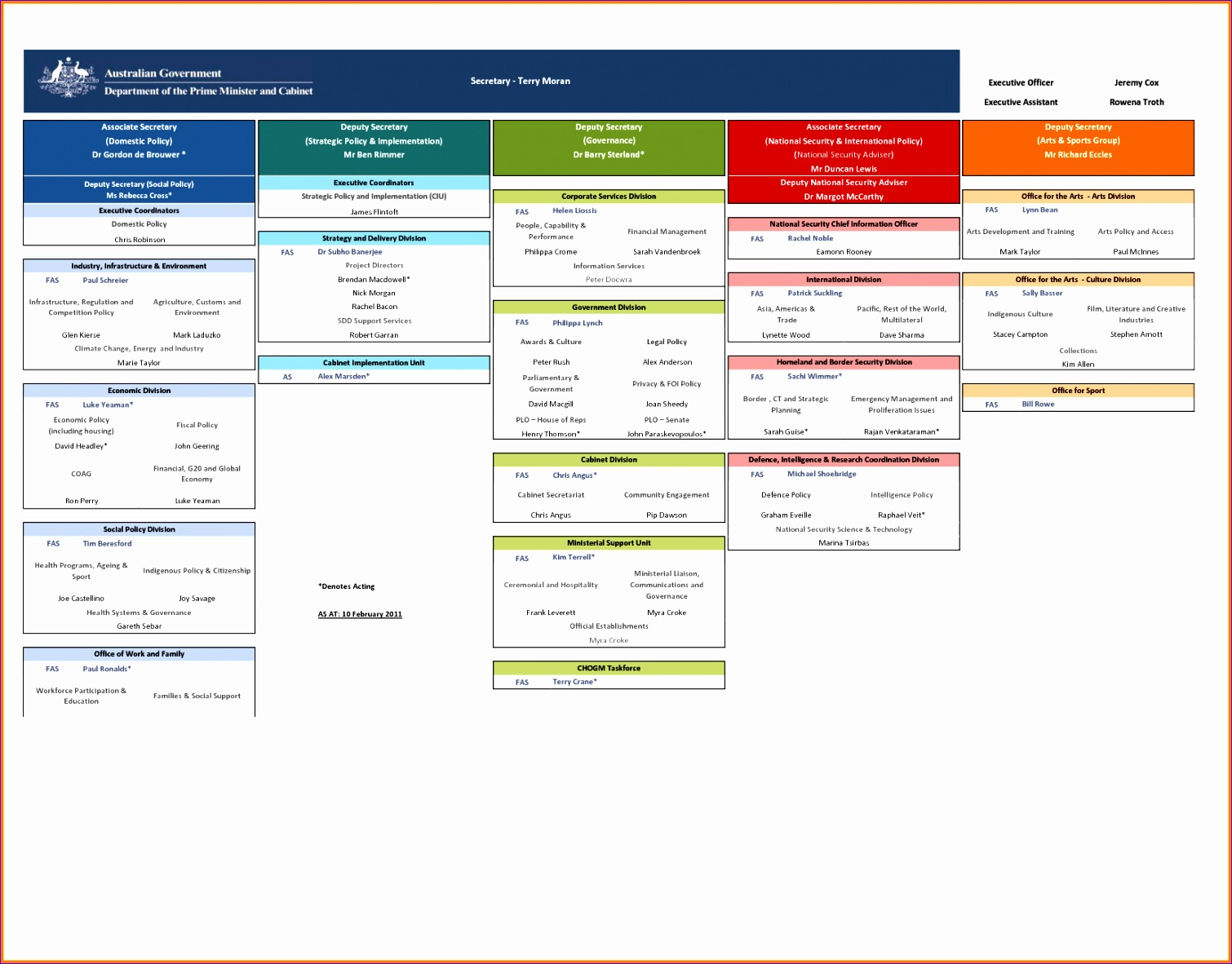 organization chart excel png 15101182