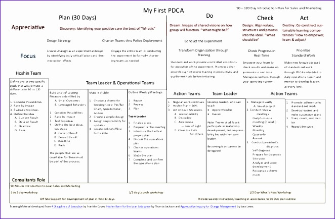 my first pdca starting point for sales and marketing 662434